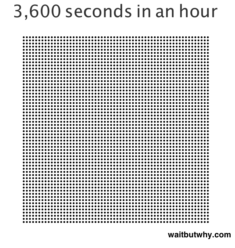 3,600 dots representing the number of seconds in a hour