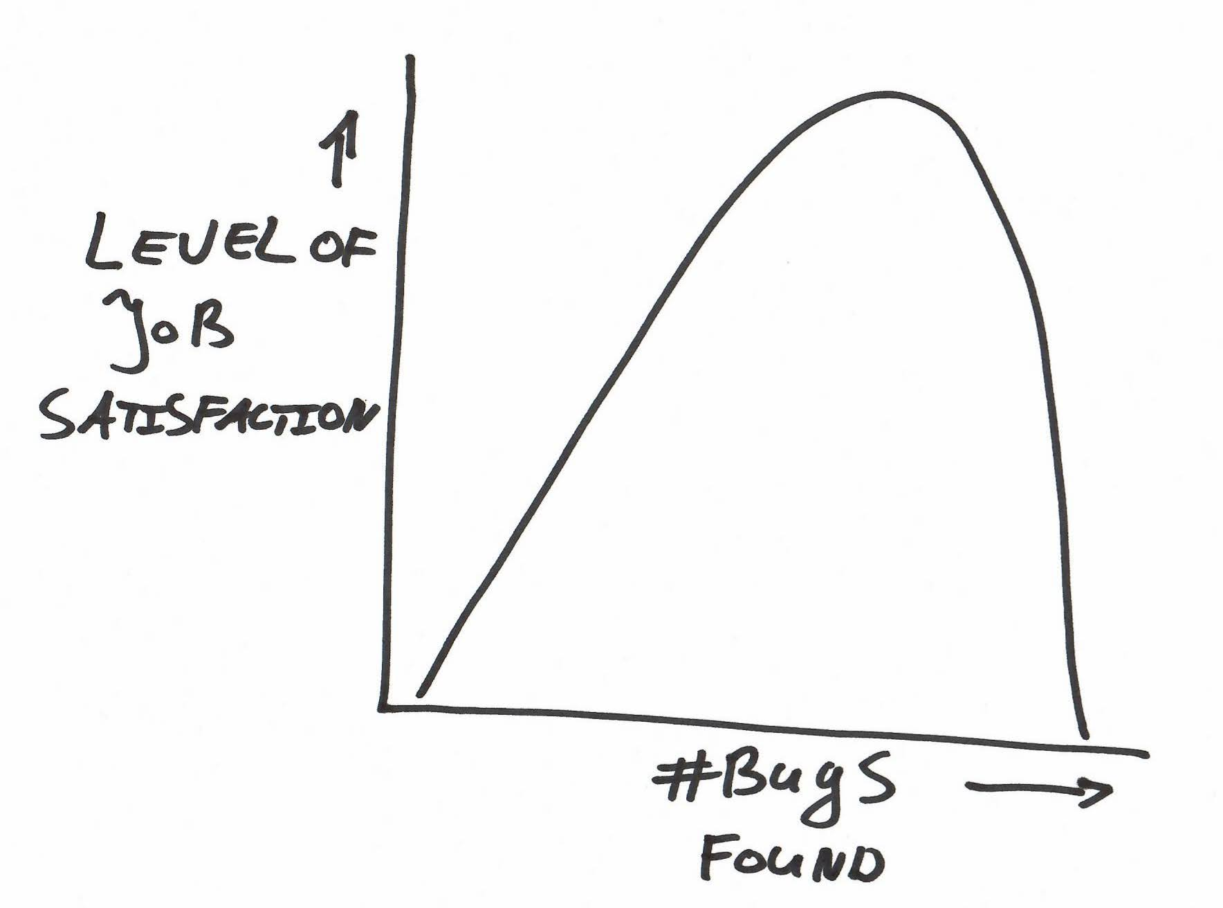 Graph of the tester's satisfaction curve